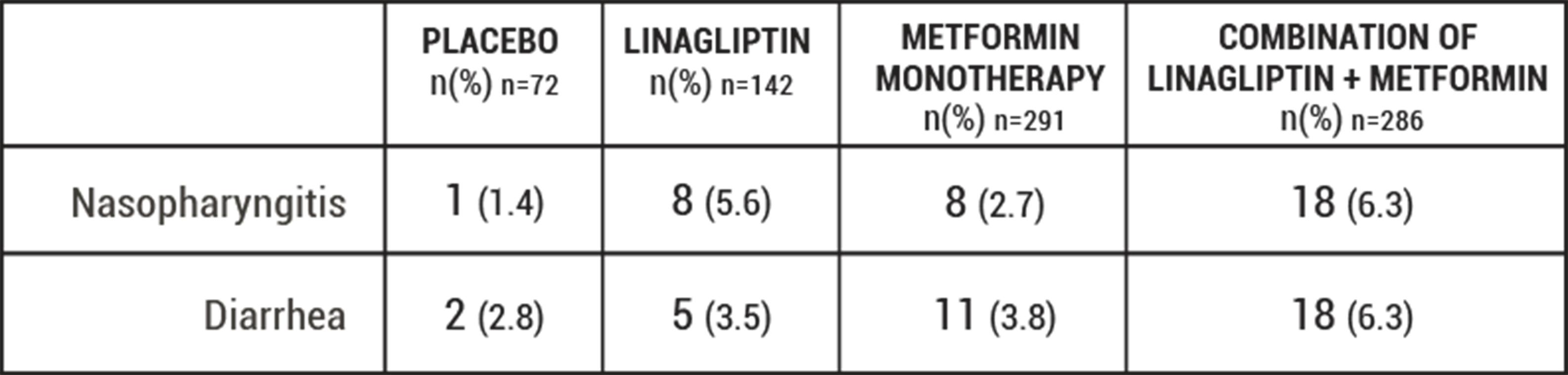 Adverse Reactions in Linagliptin vs. Placebo